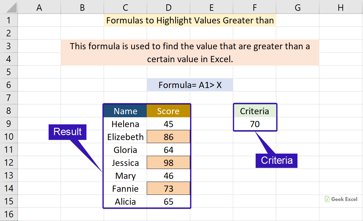 Excel Formulas to Highlight Values Greater than a Certain Value