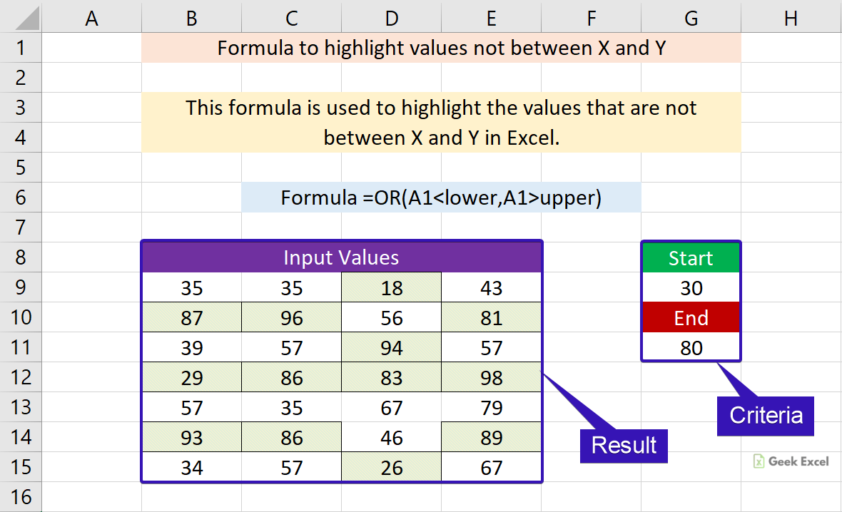 Excel Formulas to Highlight the Values Not Between X and Y